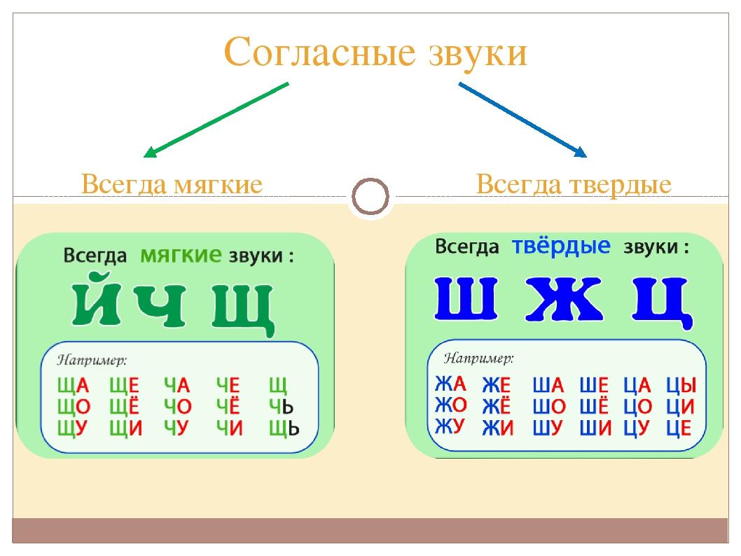 картинки звуки твердые и мягкие таблица отличие