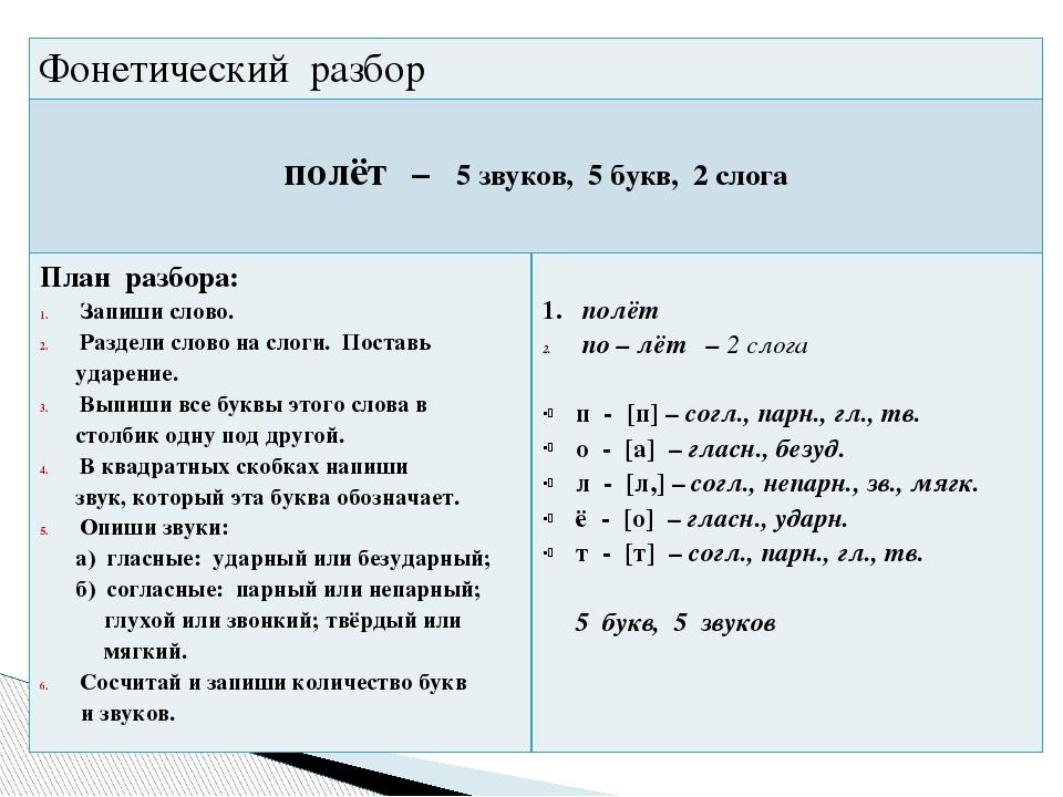 Как сделать фонетический разбор слова 6 класс
