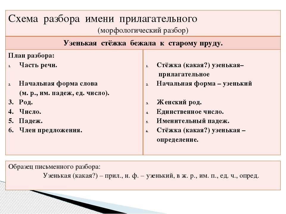 Схема морфемного разбора прилагательного