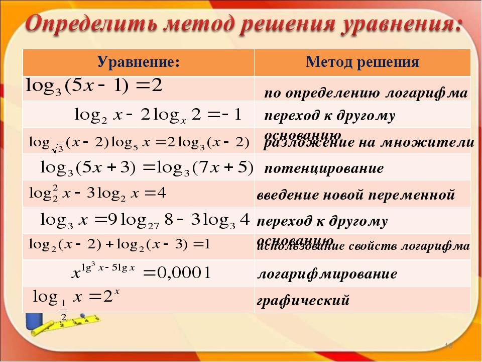 Примеры решения сложных логарифмических уравнений