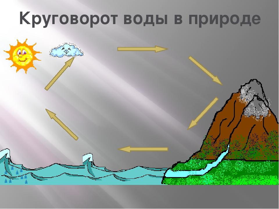 Открытки открытка, картинка круговорот воды в природе для школьников
