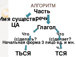 АЛГОРИТМ Часть речи Имя существ. Глагол ЦА Что (с)делать? Что (с)делает? Нача