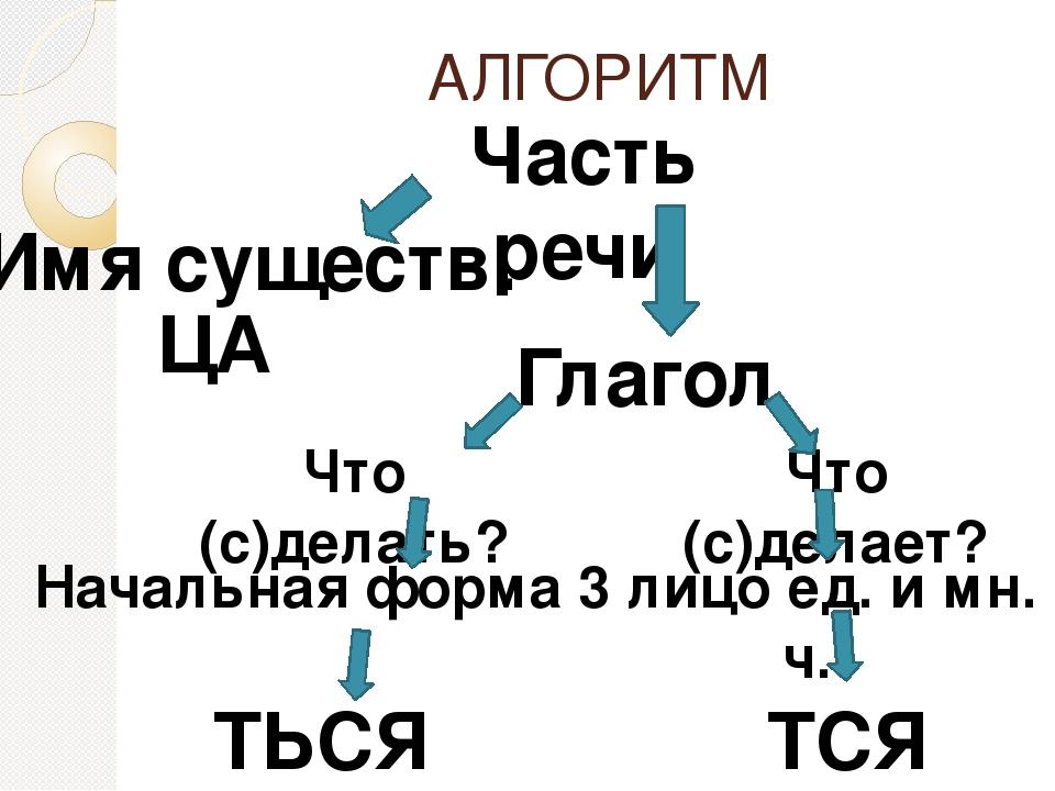 АЛГОРИТМ Часть речи Имя существ. Глагол ЦА Что (с)делать? Что (с)делает? Нача...