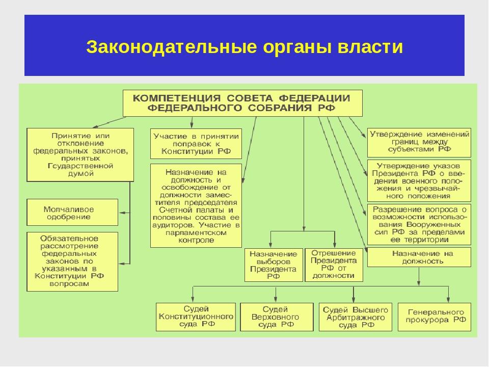 юрист в органах законодательной власти пример права пользования