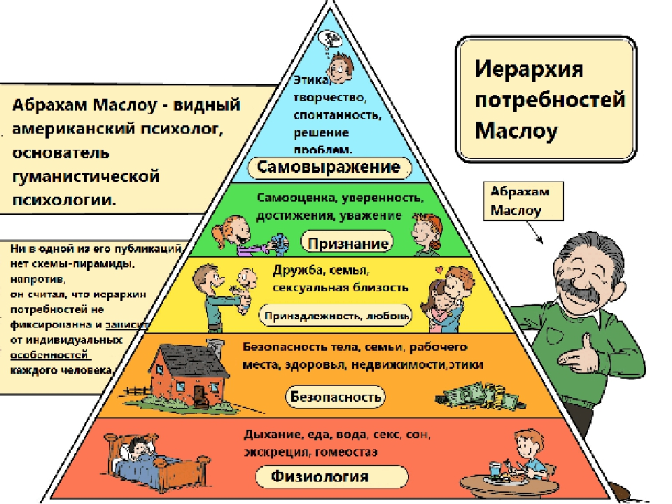 child theories development humanist maslow 3 years ago • humanist theories, motivation theories •  0 abraham h maslow felt as though conditioning theories did not adequately capture the complexity of human behavior maslow's hierarchy of needs has often been represented in a hierarchical pyramid with five levels.