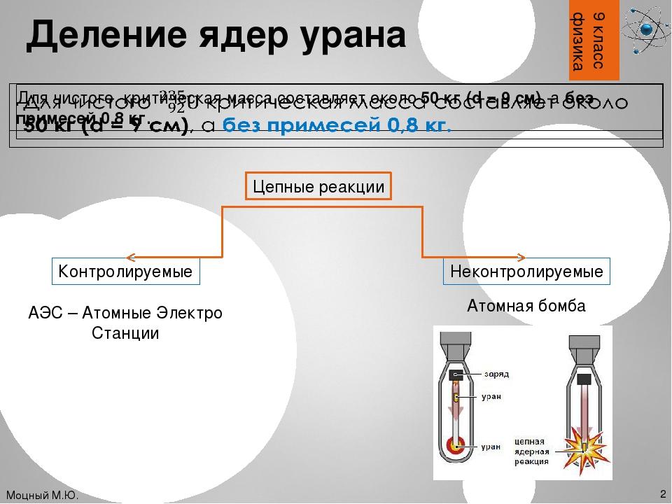9 класс физика Деление ядер урана Моцный М.Ю. 2 Цепные реакции Контролируемые...