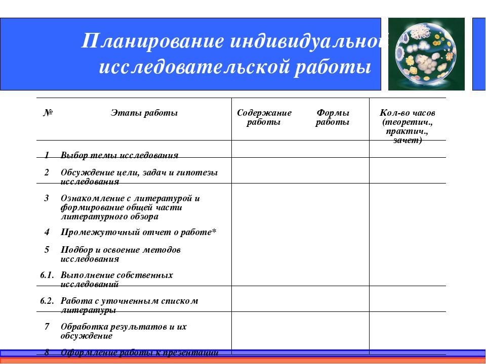 Планирование индивидуальной исследовательской работы №Этапы работыСодержани...
