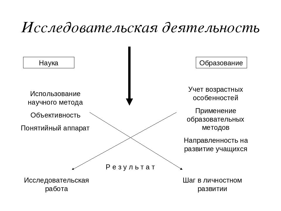 Исследовательская деятельность Наука Образование Использование научного метод...