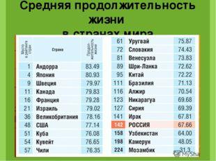 Россия по статистике ООН, занимает: 1-е место в мире по количеству самоубийст