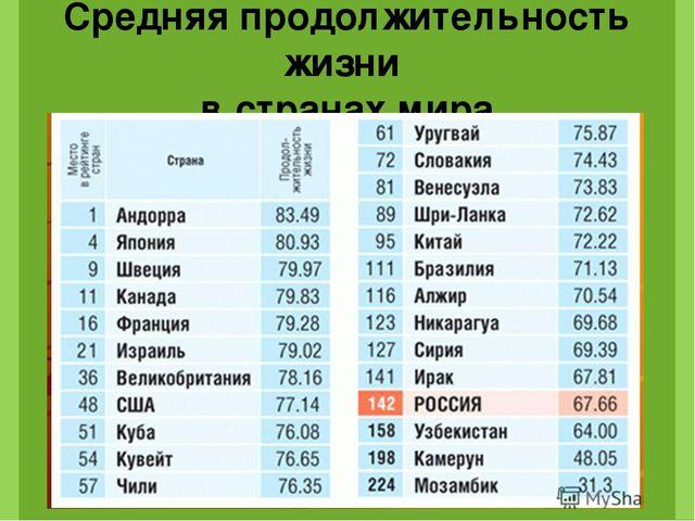 Россия по статистике ООН, занимает: 1-е место в мире по количеству самоубийст...
