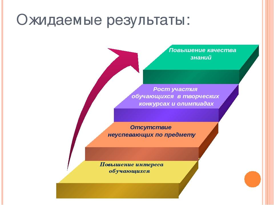 Ожидаемые результаты: Повышение качества знаний Рост участия обучающихся в тв...