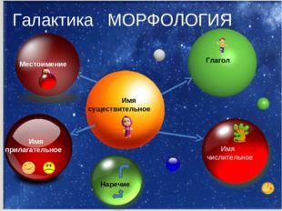 Галактика МОРФОЛОГИЯ Имя существительное Имя прилагательное Глагол Имя числи
