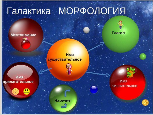 Галактика МОРФОЛОГИЯ Имя существительное Имя прилагательное Глагол Имя числи...