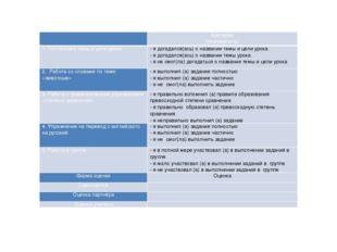 Критерии (подчеркнуть) 1. Постановка темы и цели урока - я догадался(ась) о