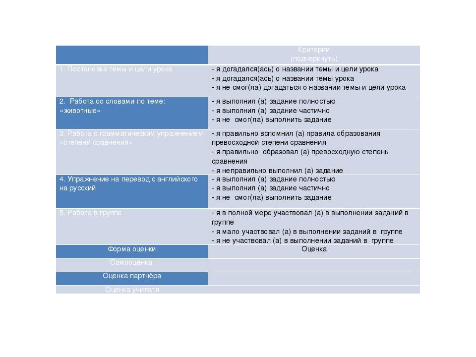 Критерии (подчеркнуть) 1. Постановка темы и цели урока - я догадался(ась) о...