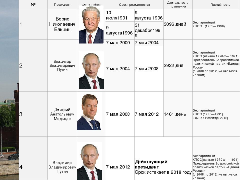 Биография Путина. Президент России Путин 2018   Правда о ...