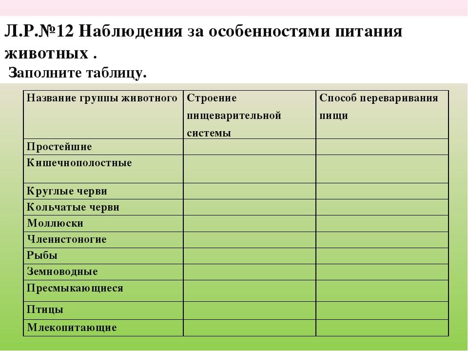 Л.Р.№12 Наблюдения за особенностями питания животных . Заполните таблицу.  Н...
