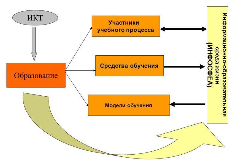 Дипломная работа Анализ эффективности использования ИКТ на уроках  hello html 737d6b00 jpg