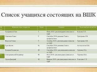 Список учащихся состоящих на ВШК № п/п Фамилия, имя, учащегося Класс Причина