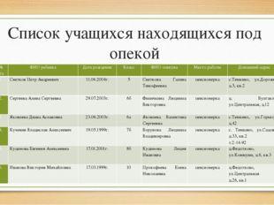 Список учащихся находящихся под опекой № п/п ФИО ребенка Дата рождения Класс