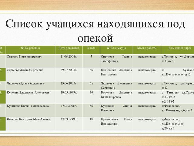 Список учащихся находящихся под опекой № п/п ФИО ребенка Дата рождения Класс...