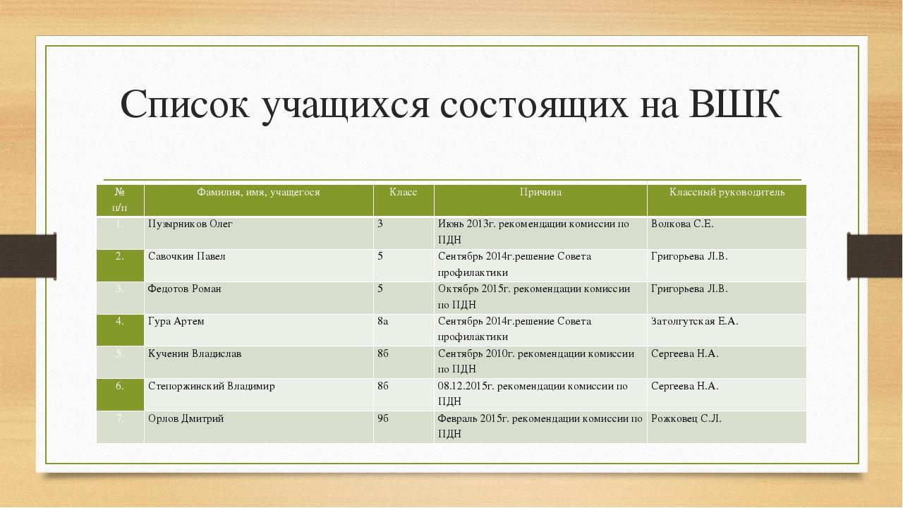 Список учащихся состоящих на ВШК № п/п Фамилия, имя, учащегося Класс Причина...