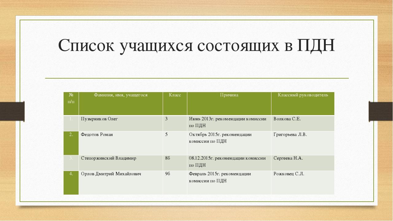 Список учащихся состоящих в ПДН № п/п Фамилия, имя, учащегося Класс Причина К...
