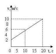 контрольная работа по физике 10 класс кинематика материальной точки ответы