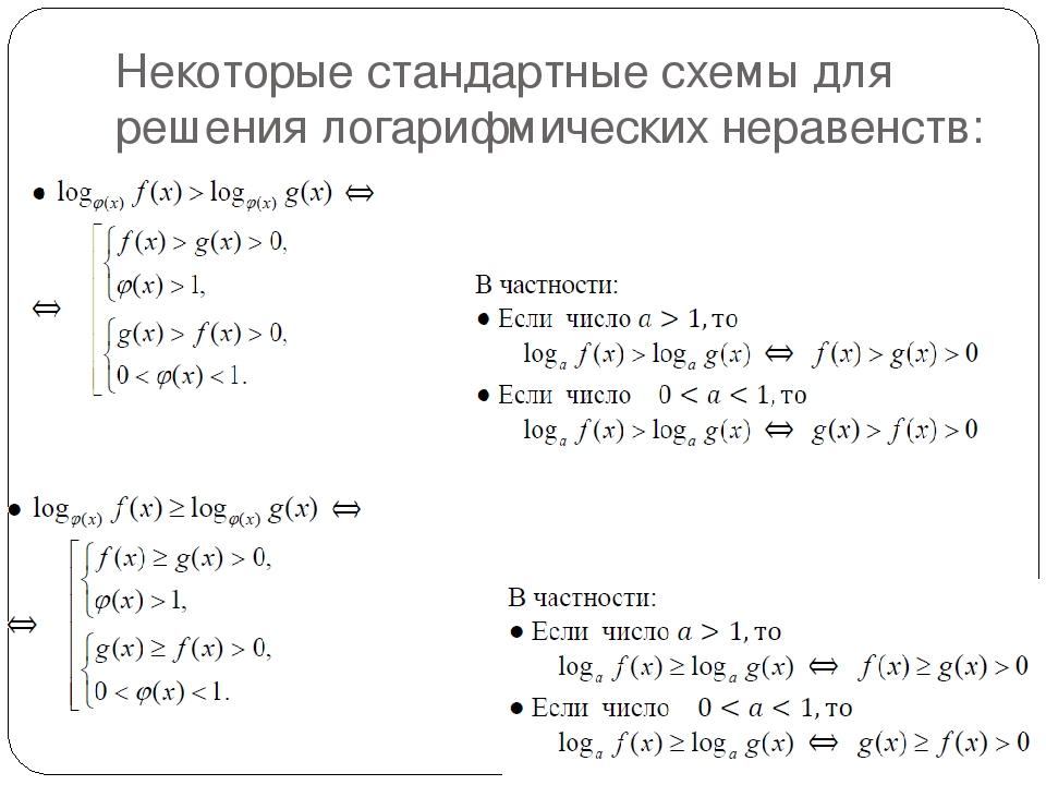 Логарифмических решение шпаргалка с3 .ру неравенств