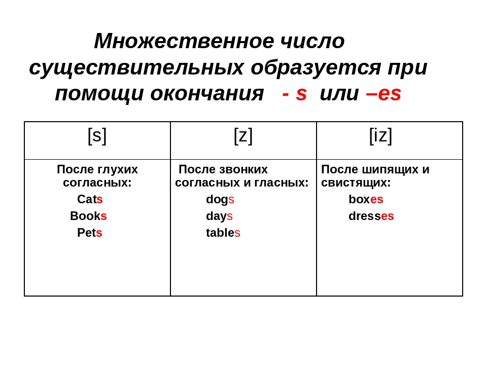 Образование множественного числа существительных в английском языке презентация