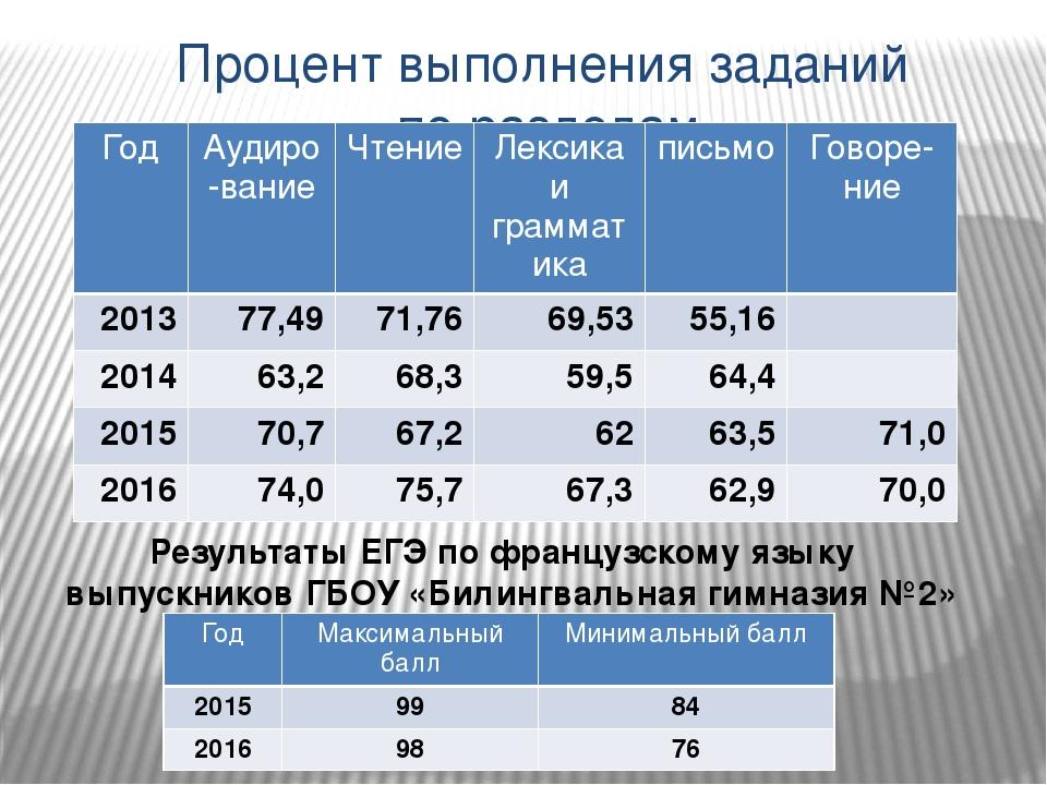 Процент выполнения заданий по разделам Результаты ЕГЭ по французскому языку в...