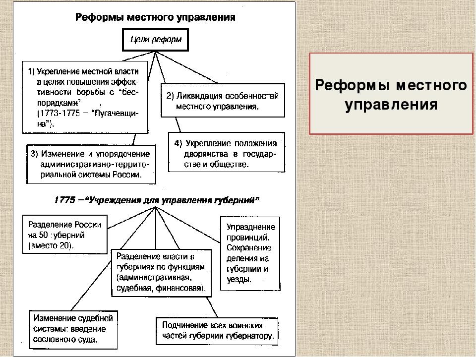 Реформы местного управления при петре 1 и екатерине шпаргалка