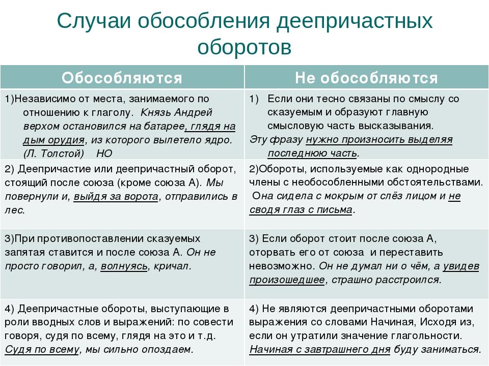 Случаи обособления деепричастных оборотов ОбособляютсяНе обособляются 1)Неза...