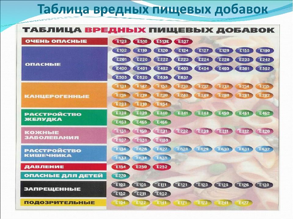 Таблица вредных картинки