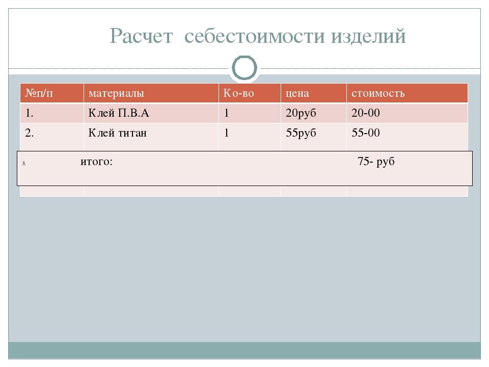 Расчет себестоимости изделий №п/п материалы Ко-во цена стоимость 1. КлейП.В.А...