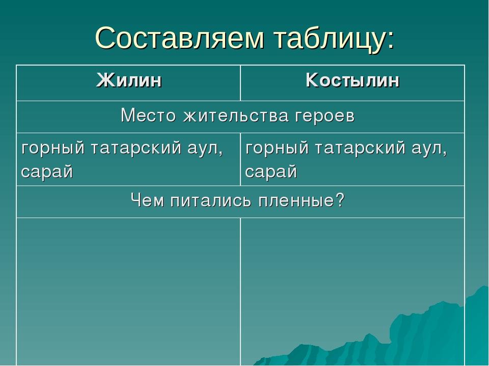 Составляем таблицу: