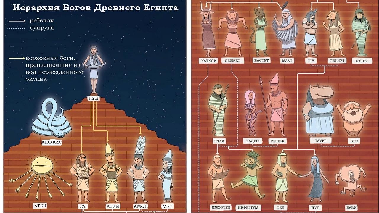 павлин боги египта иерархия картинки сплав культур