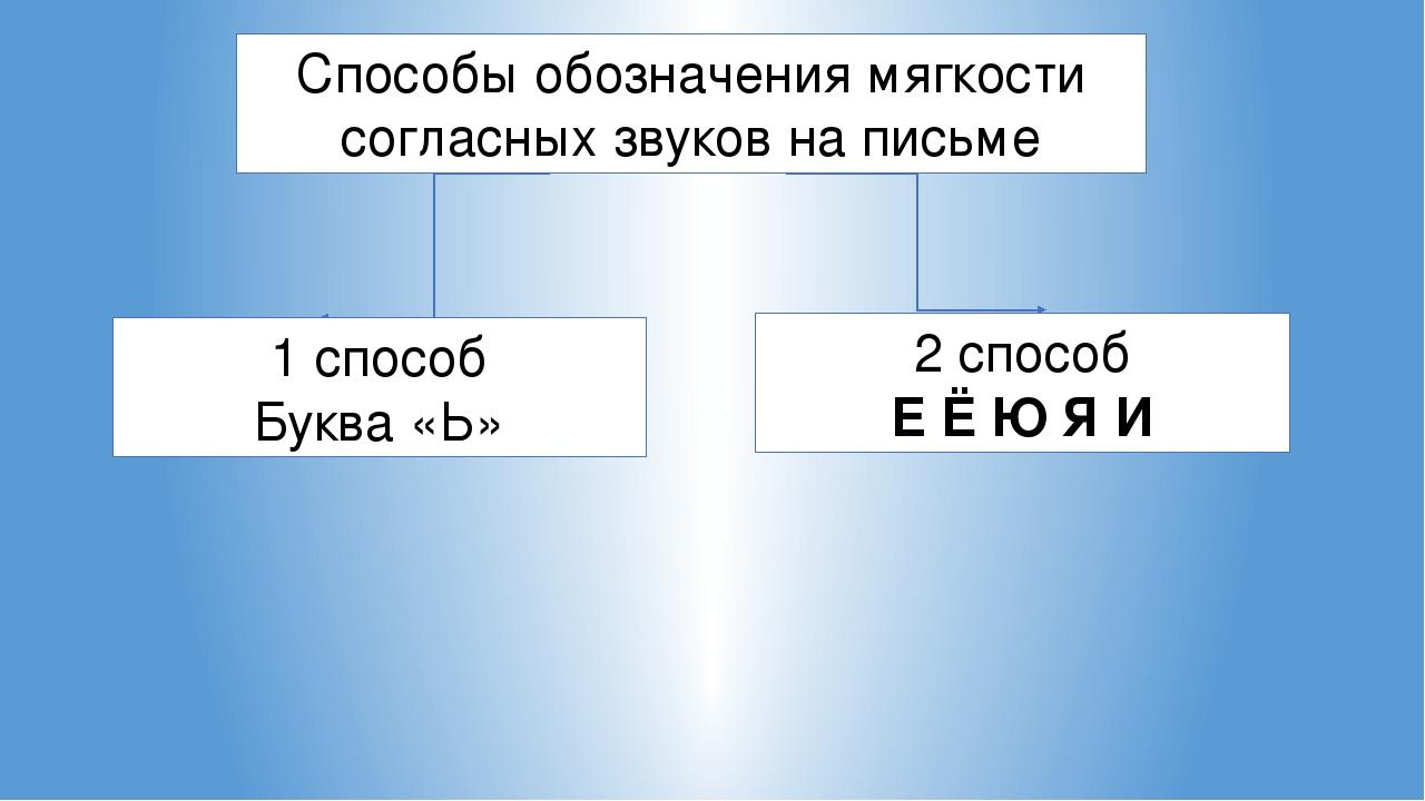 Способы обозначения мягкости согласных звуков на письме 1 способ Буква «Ь» 2...