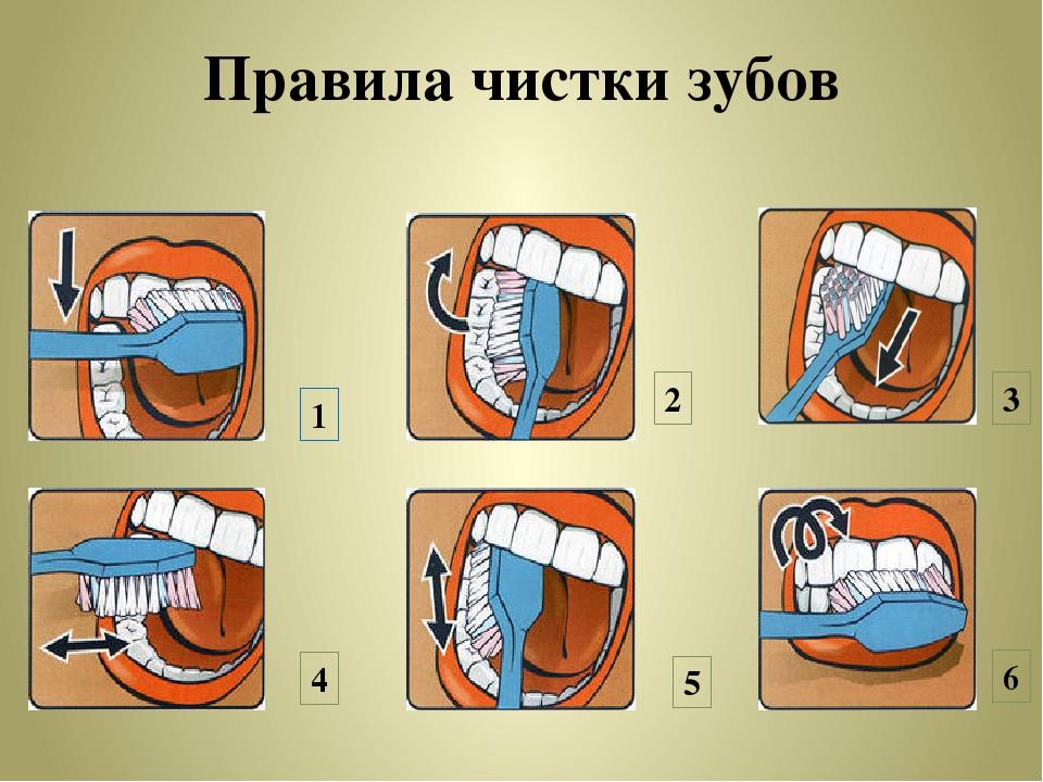 инструменты метод чистки зубов в картинках время