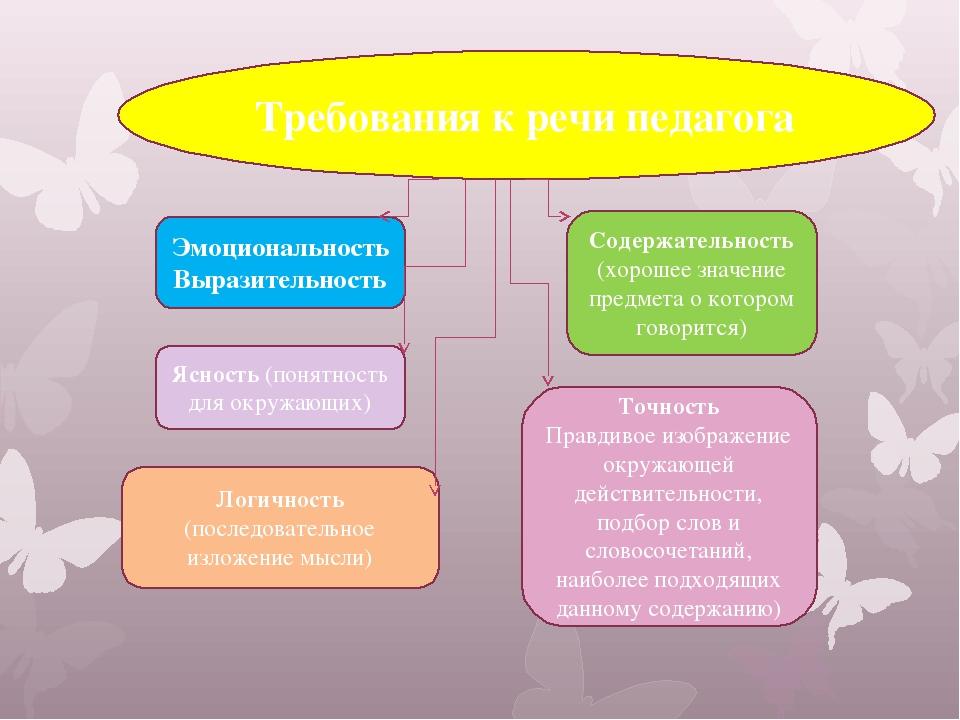 Картинка требования к речи педагога