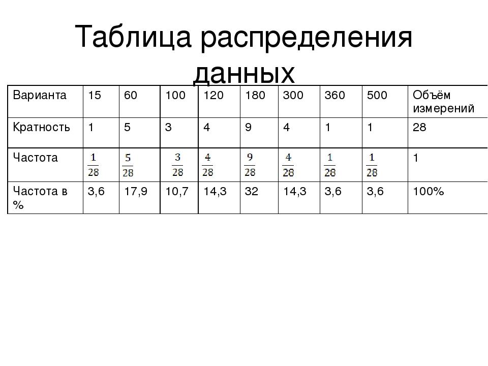 Таблица распределения данных Варианта 15 60 100 120 180 300 360 500 Объём изм...