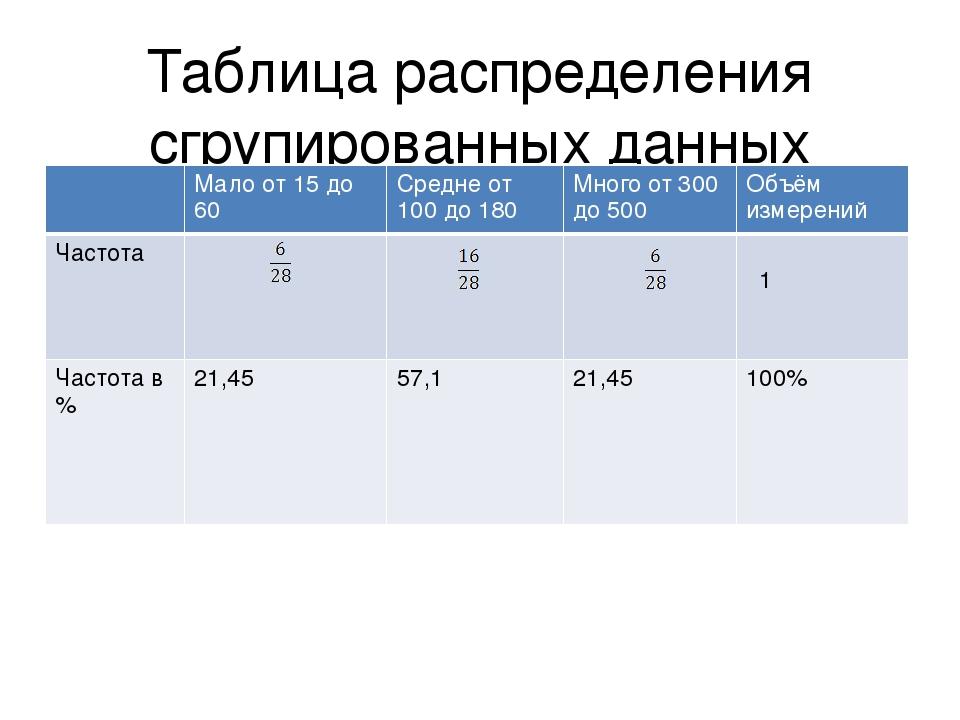 Таблица распределения сгрупированных данных Мало от 15 до 60 Средне от 100 до...