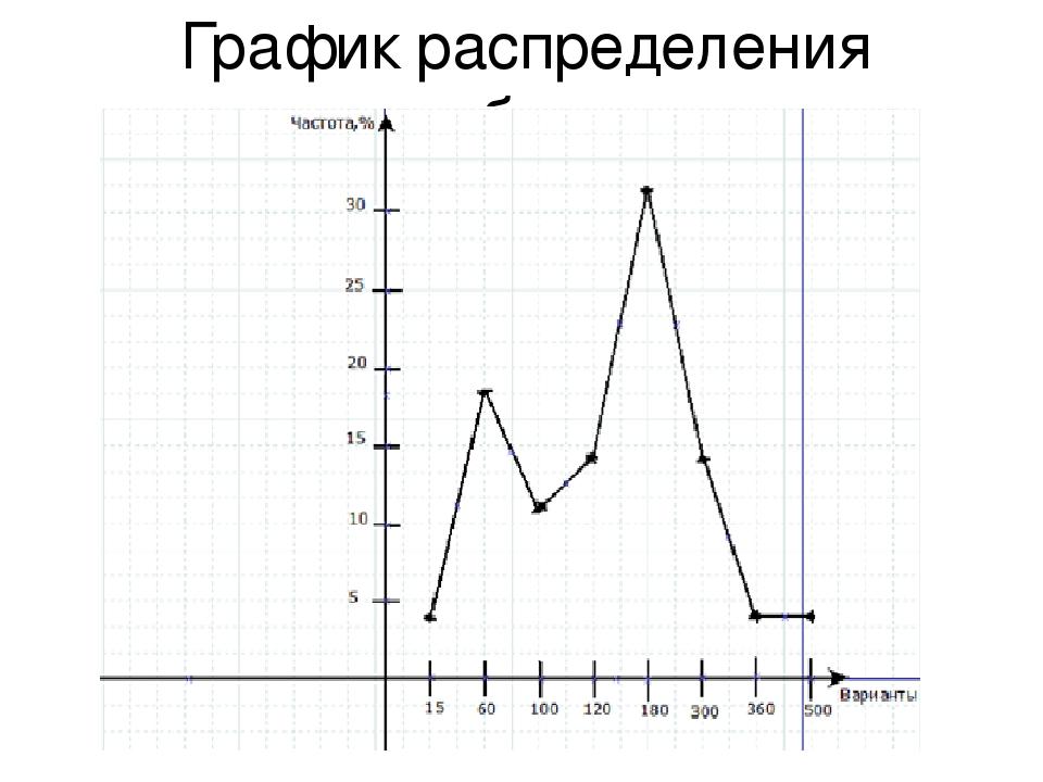 График распределения выборка