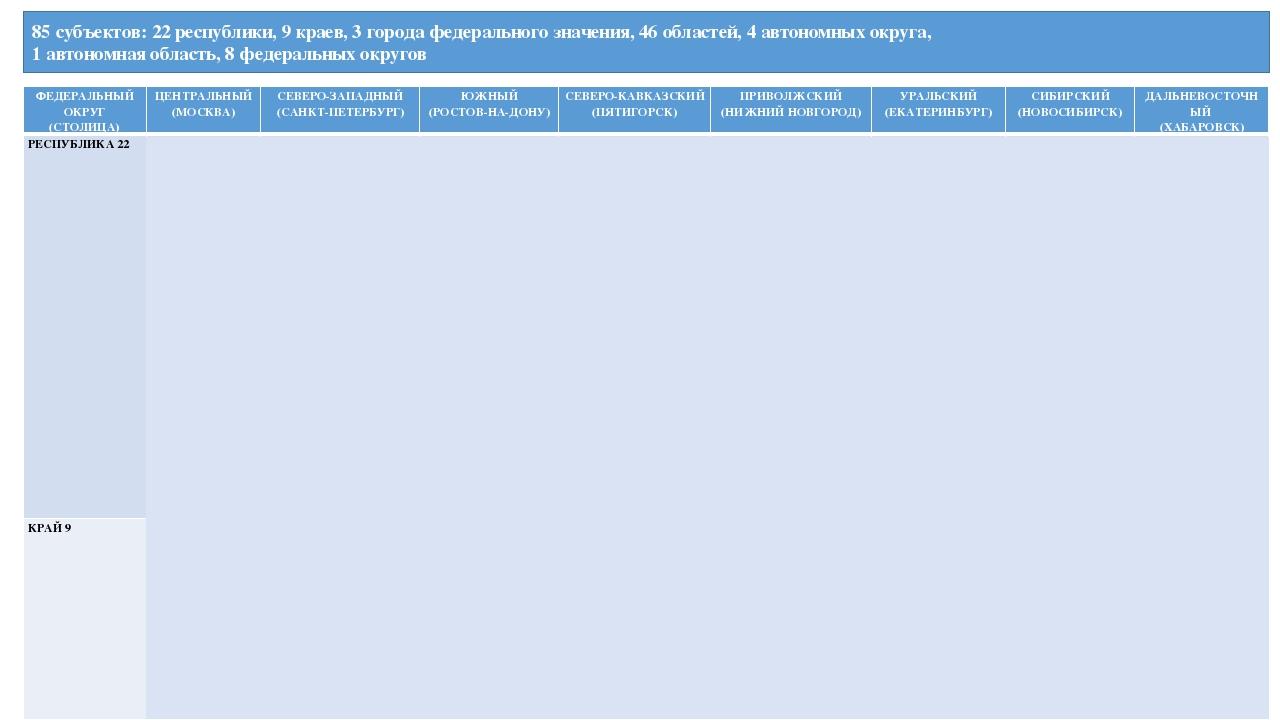 85 субъектов: 22 республики, 9 краев, 3 города федерального значения, 46 обла...