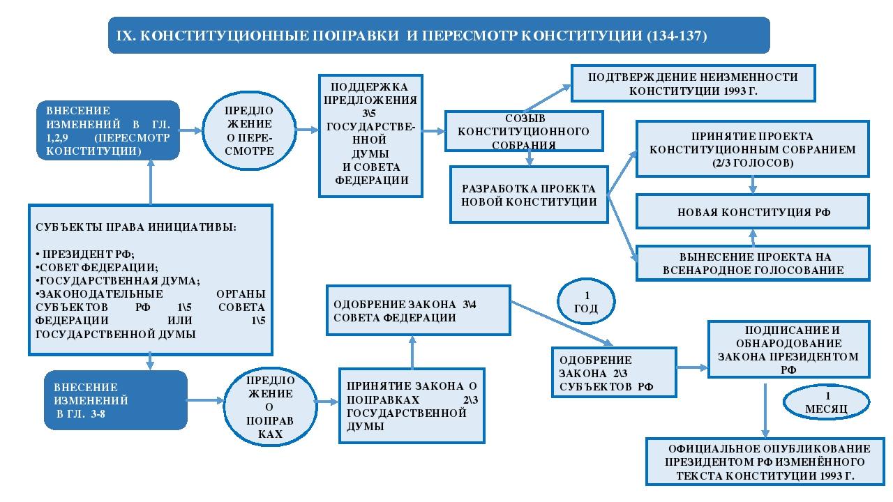 IX. КОНСТИТУЦИОННЫЕ ПОПРАВКИ И ПЕРЕСМОТР КОНСТИТУЦИИ (134-137) ВНЕСЕНИЕ ИЗМЕ...