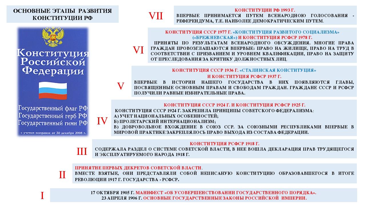 17 ОКТЯБРЯ 1905 Г. МАНИФЕСТ «ОБ УСОВЕРШЕНСТВОВАНИИ ГОСУДАРСТВЕННОГО ПОРЯДКА»....