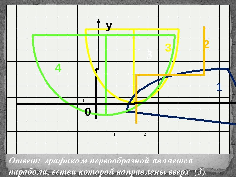 3 Ответ: графиком первообразной является парабола, ветви которой направлены в...