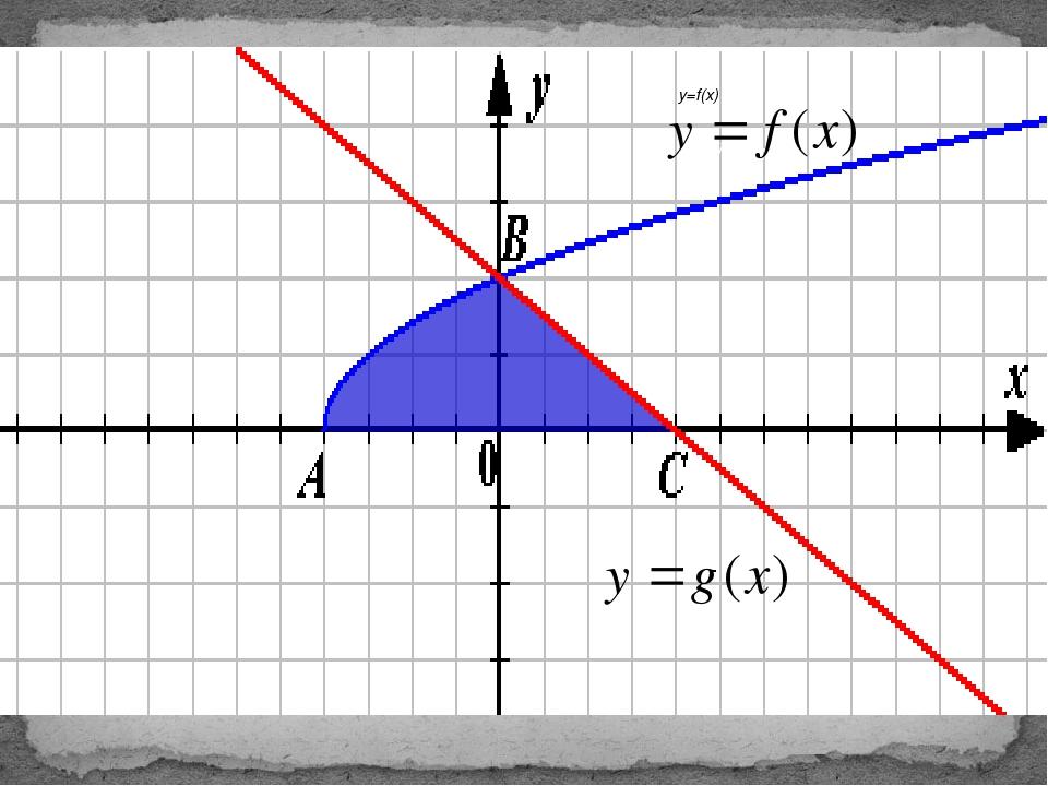 У=f(x) y=f(x)