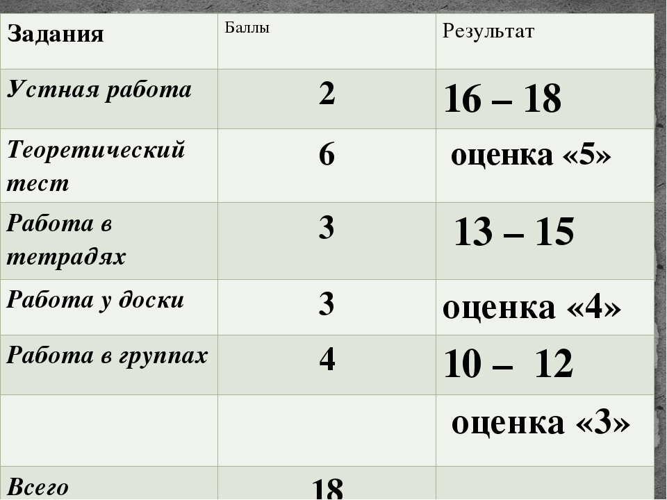 Задания Баллы Результат Устная работа 2 16 – 18 Теоретический тест 6 оценка«5...