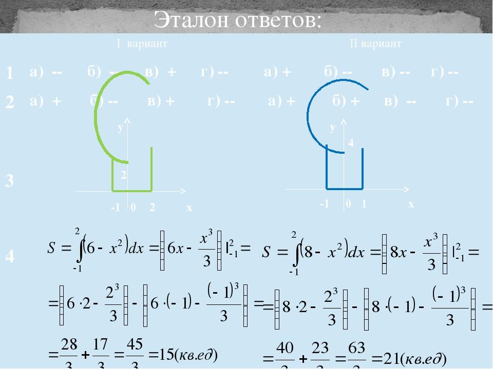 Эталон ответов: Iвариант IIвариант 1 а)-- б) -- в) + г) -- а)+ б) -- в) -- г)...